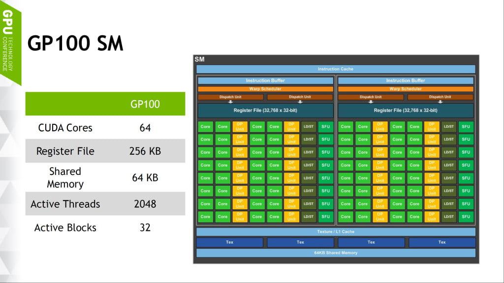 NVIDIA-Pascal-GP100-SM-dia