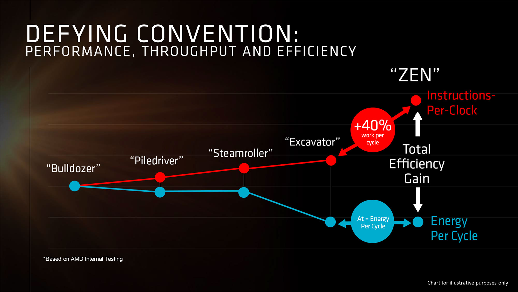 AMD-Zen-CPU-IPC-01