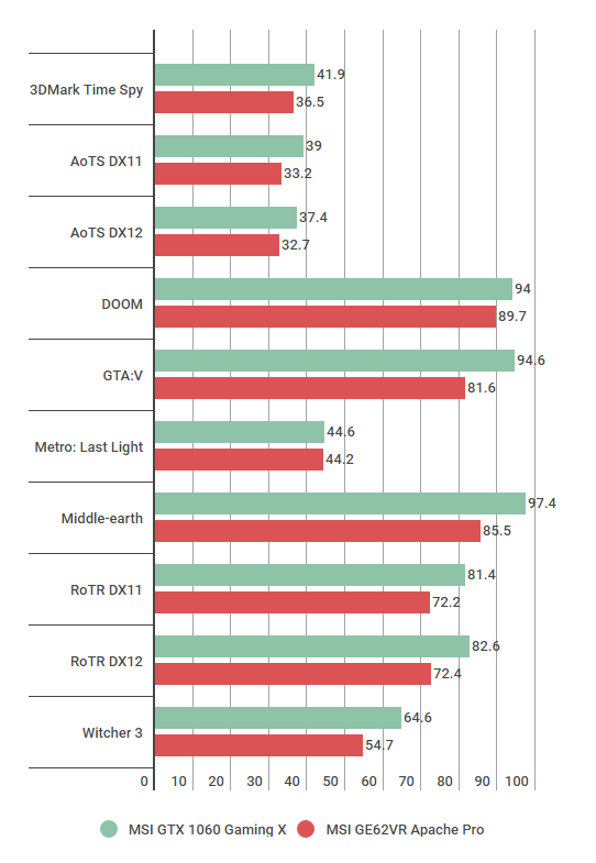 Nvidia GTX 1060 Laptop vs Desktop Benchmarks - Is Pascal