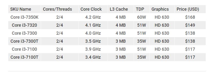 Intel Core i3-7350K Specs Comparison