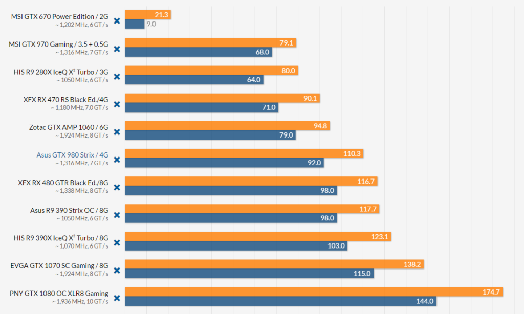 Resident Evil 7 benchmarks AMD vs Nvidia 1080p