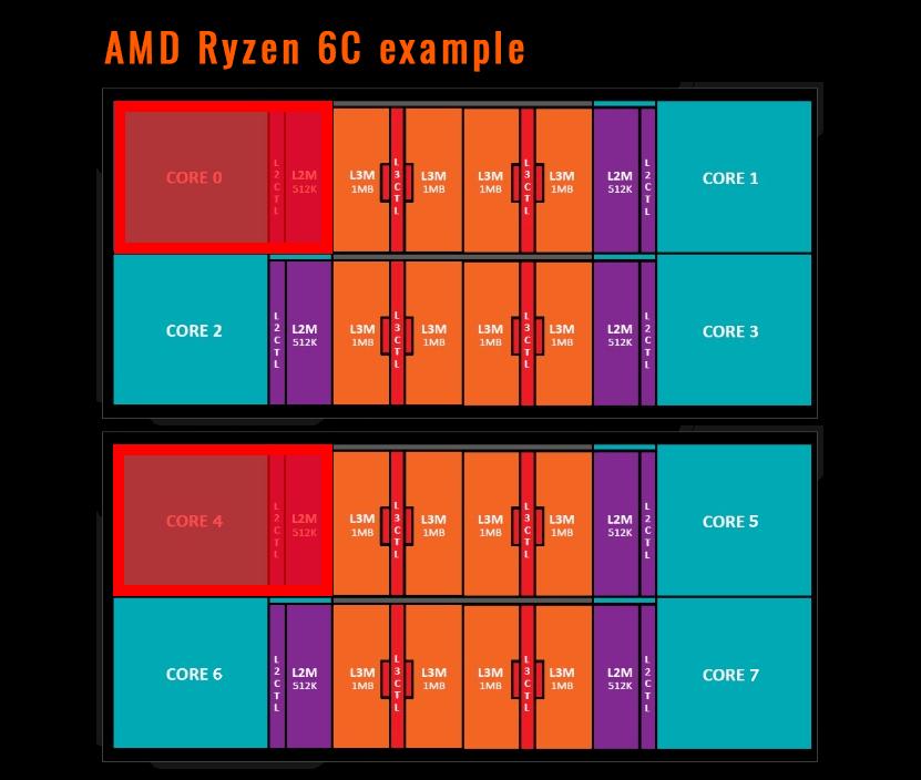 6-core Ryzen CPU block diagram