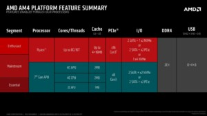 AMD AM4 feature summary