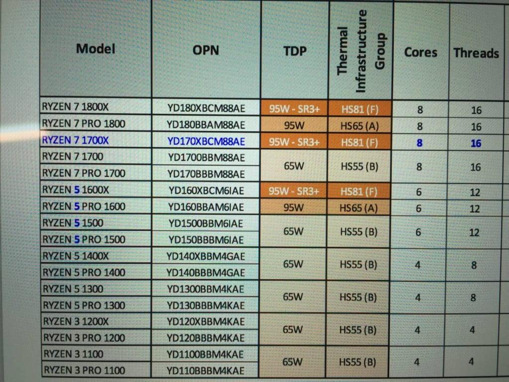 AMD Ryzen reviews coming - CPU lineup confirmed