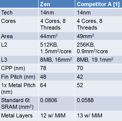 AMD Zen core more compact than Intel