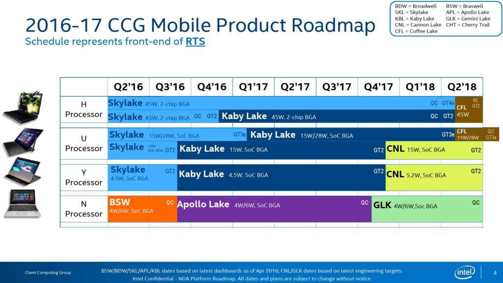 Intel 8th Gen Core i7 Coffee Lake Roadmap