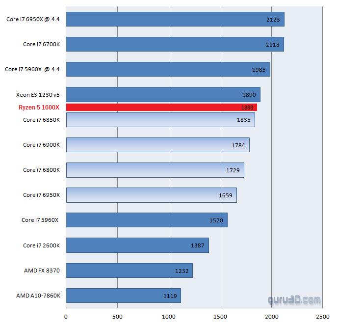 AMD Ryzen benchmarks - Ryzen 5 1600X vs Core i7 6850K Single-core