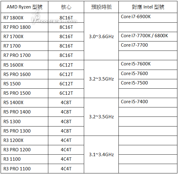 AMD Ryzen lineup and pricing