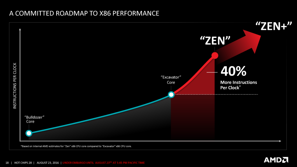 AMD CPU roadmap - Zen 2 IPC increase