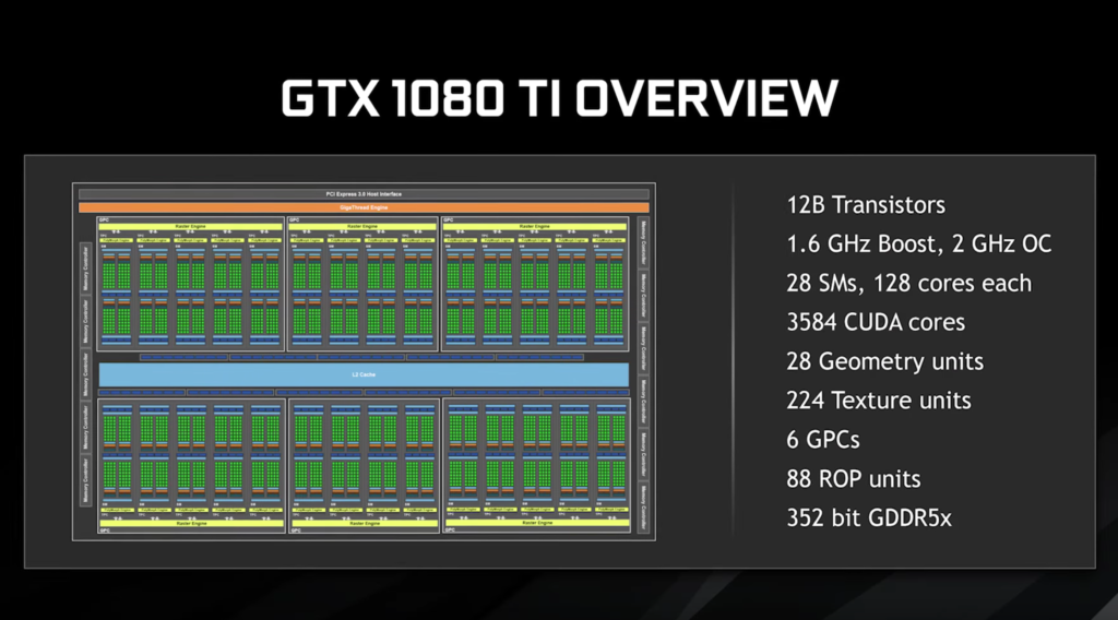 GeForce GTX 1080 Ti GPU Specs overview