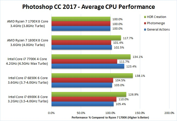 AMD Ryzen 7 Photoshop performance tested