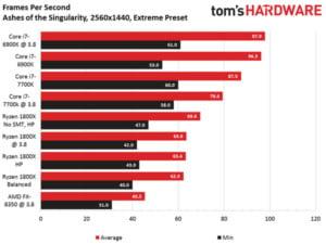 Ryzen 7 gaming benchmarks - AotS 1440p