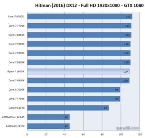 Ryzen 7 gaming benchmarks - Hitman 1080p