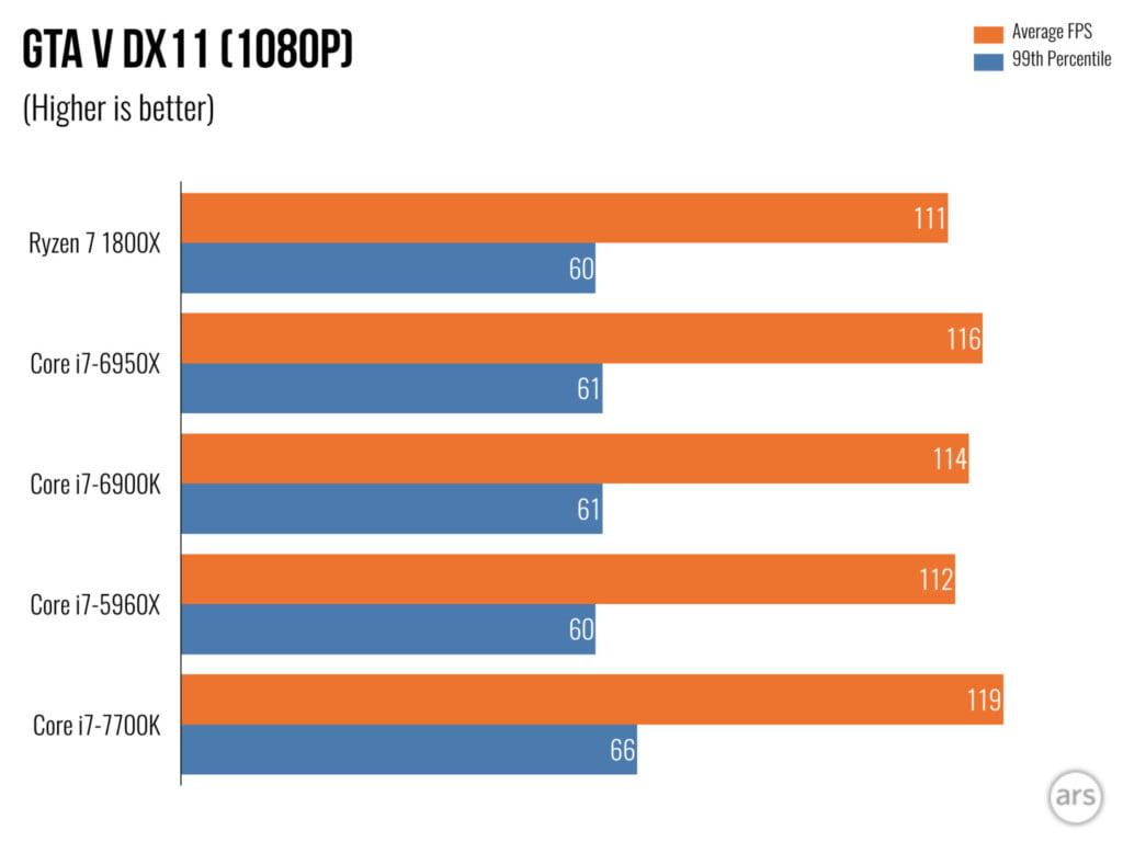 Ryzen 7 gaming benchmarks - GTA V