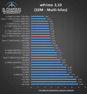 Ryzen 5 1600 multi-core wPrime