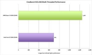 Ryzen 5 1600X benchmarks - Cinebench Multi Core