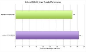 Ryzen 5 1600X benchmarks - Cinebench Single Core