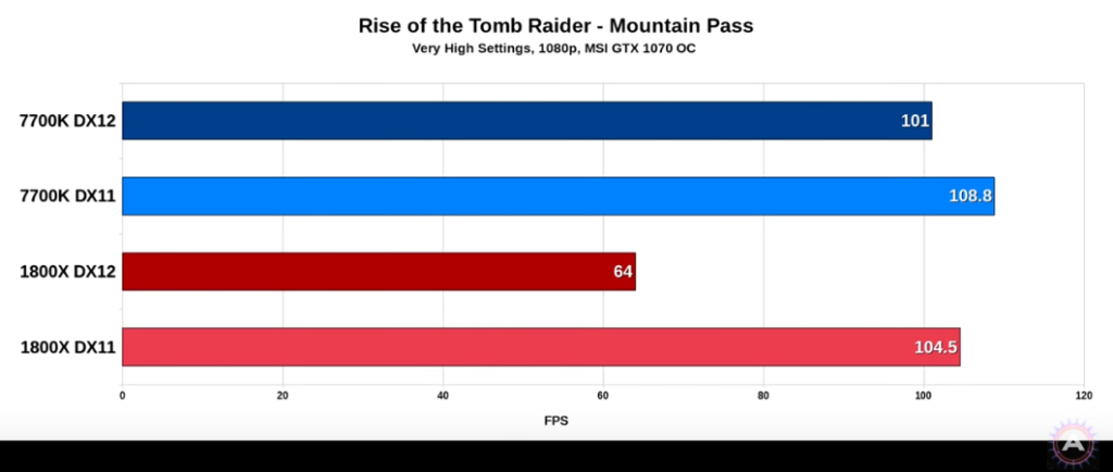 AMD Ryzen held back by Nvidia Driver in ROTTR under DX12?