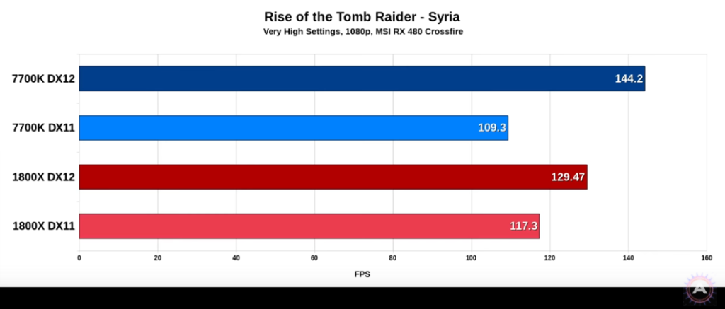 AMD Ryzen DX12 Syria - RX 480 Crossfire