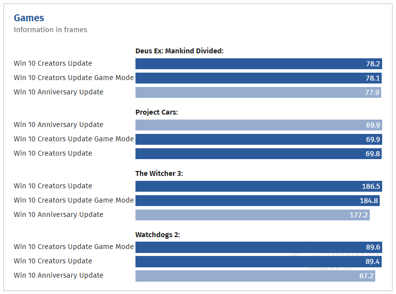 AMD Ryzen benchmarks on Windows 10 Creators Update