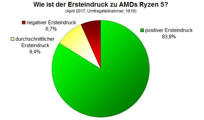 AMD Ryzen 5 - The Best received CPU launch
