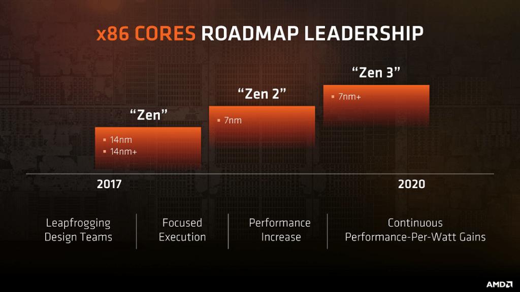 x86 roadmap: AMD Ryzen refresh plus Zen 2 and Zen 3