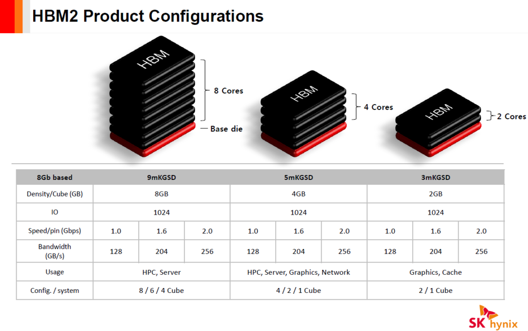 HBM2 product configuration - Radeon RX Vega