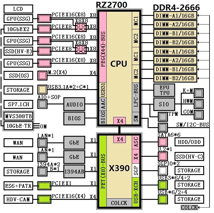AMD 16-core Ryzen X399 platform