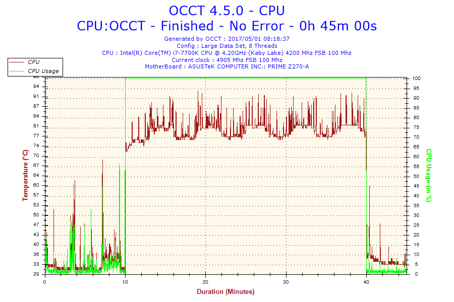 Overclocking Core i7 7700K and temp spikes