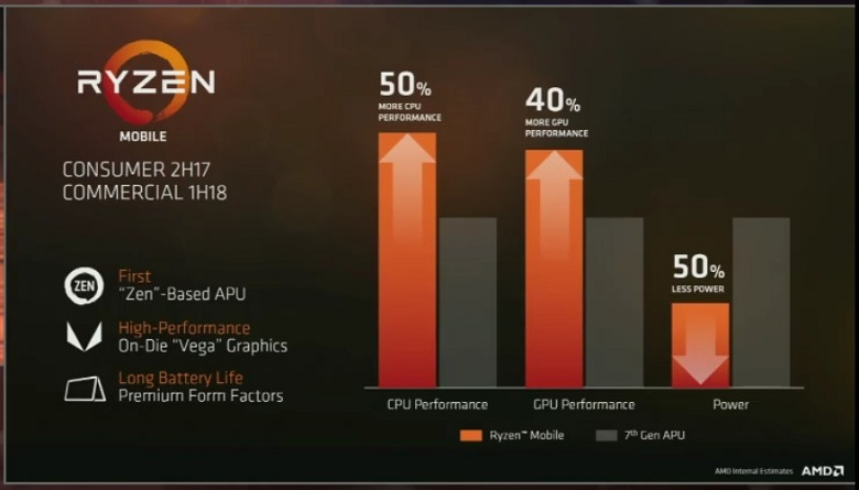 Ryzen Mobile performance numbers