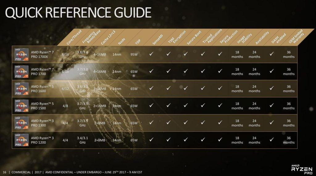 AMD Ryzen 3 detailed - Ryzen Pro launch