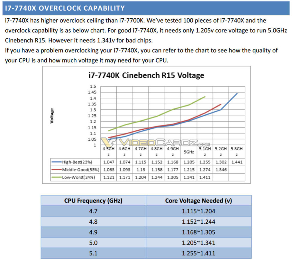 Intel Core i7-7740X Overclocking
