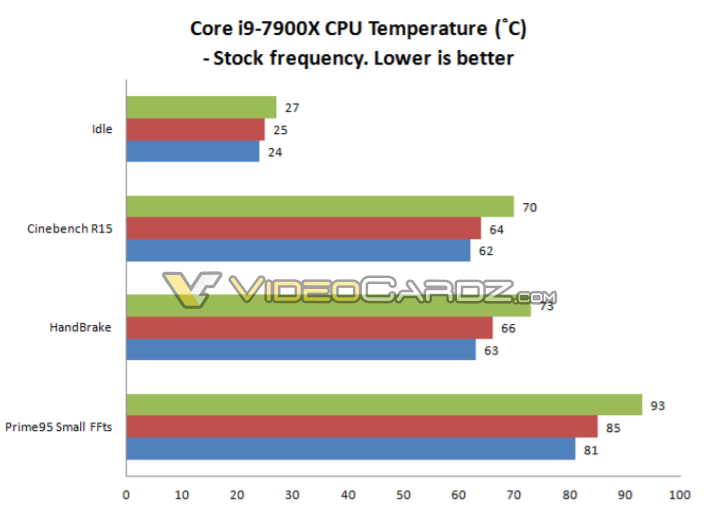 Core i9-7900X Temps at stock frequencies