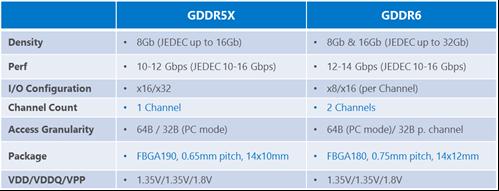 Nvidia GeForce Volta - GDDR5X vs GDDR6 specs comparison