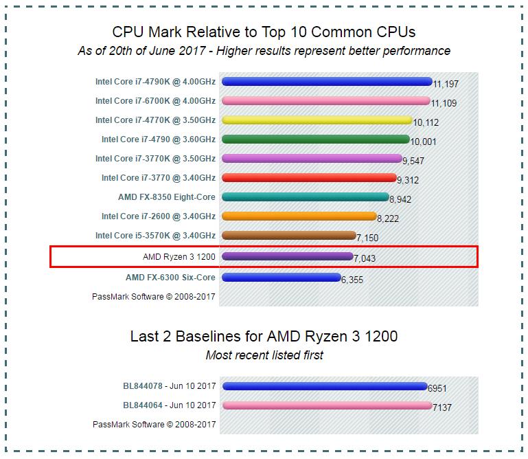 Ryzen 3 1200 benchmarks