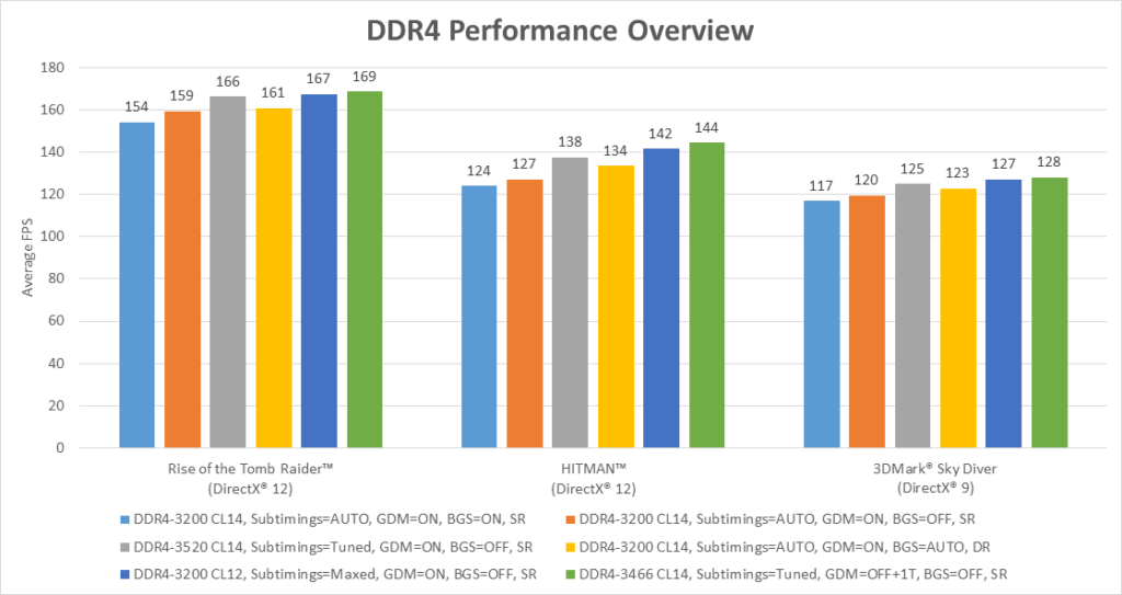 AMD AGESA 1.0.0.6 Memory OC Tested