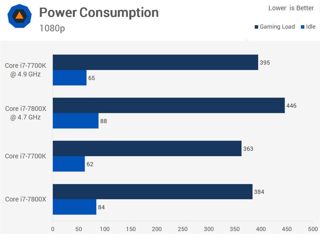 Intel Core i7-7800X vs Core i7-7700K Power Consumption