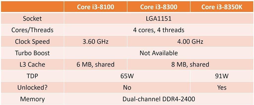 Intel Coffee Lake Core i3 Lineup