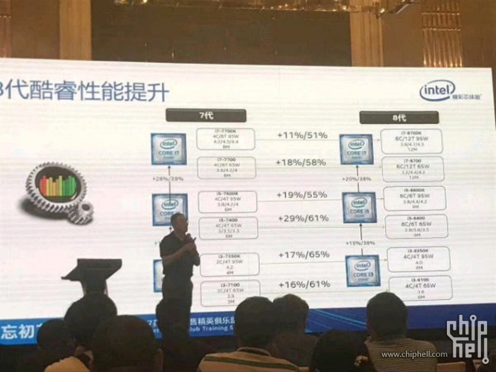Intel Coffee Lake performance benchmarks