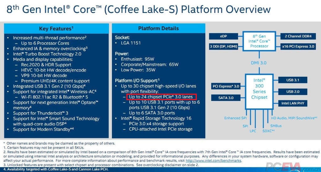 Intel Coffee Lake Platform overview