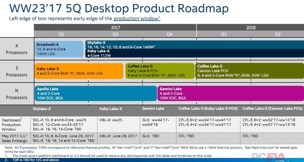 Intel Coffee Lake-S Lineup - Release schedule