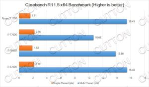 Intel Core i7-8700K benchmarks - Cinebench R11.5