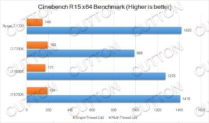 Intel Core i7-8700K benchmarks - Cinebench R15