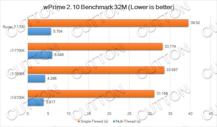 Intel Core i7-8700K benchmarks - wPrime