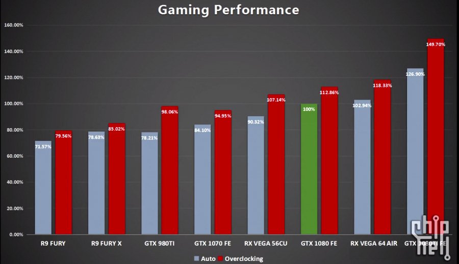 AMD RX Vega benchmarks - Vega 64 and 56 gaming performance preview