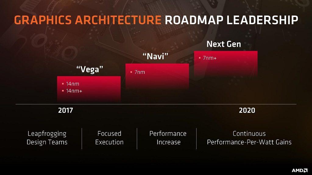 AMD GPU roadmap - Vega and Navi GPUs