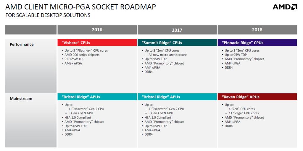 AMD Raven Ridge APU & Pinnacle Ridge (Ryzen refresh) CPU specs