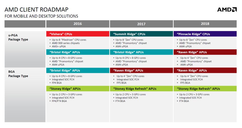 AMD Raven Ridge desktop APUs planned for March 2018