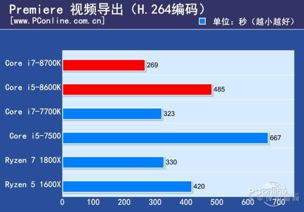 Intel Core i7-8700K and Core i5-8600K Review - Adobe Premiere