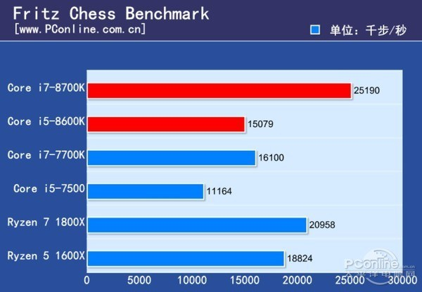 Intel Core i7-8700K and Core i5-8600K Review - Fritz Chess